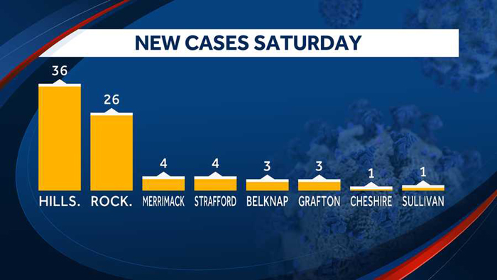 nh new cases